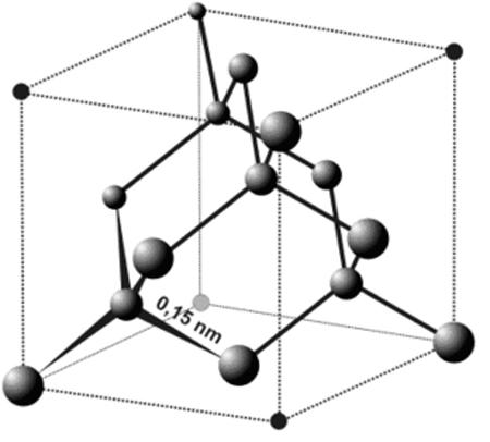 Cacbon và ứng dụng